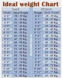 Unique Gym Height And Weight Chart Healthy Weight For Height