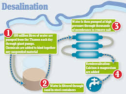 Image result for how desalination works
