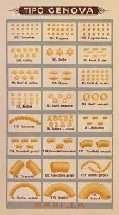 Italian Pasta Shapes Pasta Italian Pasta Pasta Shapes