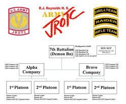 Army Jrotc Ribbon Chart Jrotc Army 7th Battalion Demon Bn Org Chart And Leadership