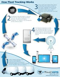 How Gps Works Gps Fleet Tracking Resources Fleet Tracking Faqs