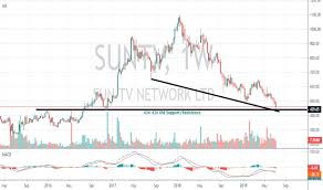 Suntv Stock Price And Chart Nse Suntv Tradingview