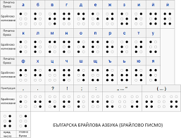 Braille Number Chart File Bulgarian Braille Alphabet Chart Png Wikimedia Commons