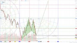 Usd To Gbp Chart Gbp Usd Technical Chart Forecast Pound Dollar Showing 90