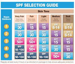 Spf Guide Banana Boat Spf Chart