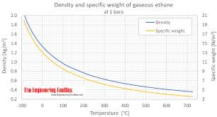 Furnace Oil Density Chart Ethane Density And Specific Weight