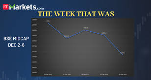 Eicher Share Price History Chart Dalal Street This Week In 6 Charts The Economic Times