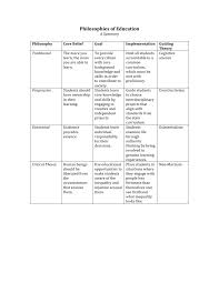 philosophies of education summary pdf educ  philosophies of education summary pdf