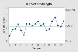 Variables Control Charts In Minitab Minitab Express