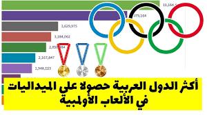 نصيب العرب في الأولمبياد |ترتيب الدول العربية حسب عدد الميداليات المتحصل  عليها في الألعاب الأولمبية - YouTube