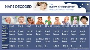 How Much Sleep Does My Child Need Chart Baby Nap Chart How Many Naps And How Long Should They Be