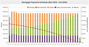 House Amortization Payment Calculator The 5 Best Mortgage Calculators