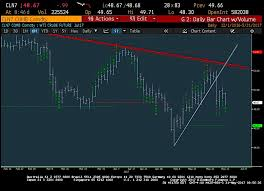 Futures Trading Charts 3 Charts That Traders Should Be Watching Right Now See It