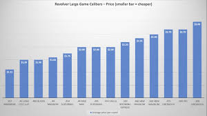 80 Competent Rifle Calibers Chart Smallest To Largest