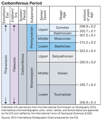 Era And Period Chart A Journey Through Time Since The Precambrian Epoch Period