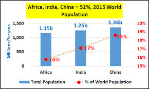 India Population Chart 2015 Demographics And Major Financial And Economic Trends