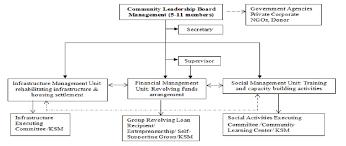 Organizational Chart Of Community Based Board Of Trustee