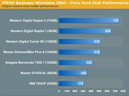 Hard Drive Performance Chart Pure Hard Disk Performance Q2 2004 Desktop Hard Drive