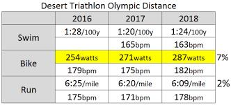 2018 Desert Triathlon David Welby