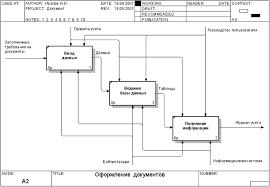 Методические рекомендации по выполнению контрольных работ для  Диаграмма третьего уровня