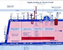 Biblical Dispensations Chart Dispensational Chart Clear Springs Bible Church