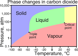 Co2 Phase Chart Why Must Both The Critical Temperature And Pressure Be
