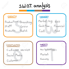 Swot Analysis Table Template Swot Analysis Table Template With Strength Weaknesses