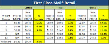Usps New Rates 2018 Chart Proposed January 24 2014 Usps Increase 0 12 Increase