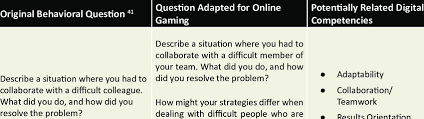Examples Of Behavioral Interview Questions Examples Of Behavioral Interview Questions For Assessing Digital