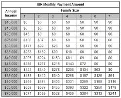 Ibr Repayment Chart How Does The Income Based Repayment Ibr Plan Work Loans Org