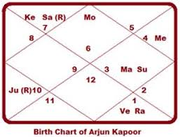 Arjun Kapoor Birth Chart Bollywoods Handsome Hunk Arjun Kapoor Truthstar