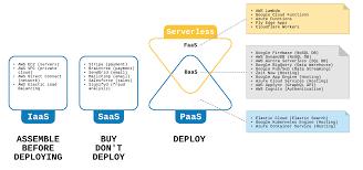 Iaas Vs Paas The Serverless Series What Is Serverless Hacker Noon