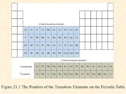 Chapter 21 Transition Metals and Coordination Chemistry - ppt ...