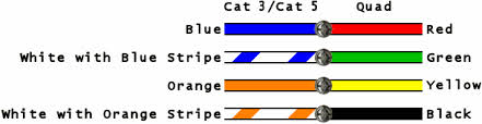 cat5 voip wiring wiring diagram for you • autochess the correct method to back feed voip to a whole house rh auto chess pot com cat 5 crossover wiring cat6 wiring
