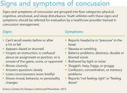 Concussion Grade Chart Concussion Prevention Assessment And Management
