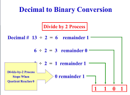 Hex To Decimal Conversion Chart Binary Conversions Lam Ictx Programming