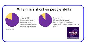 millennials under stress an ethical red flag bizcatalyst 360° millennials18
