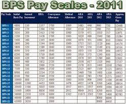 Bps Salary Chart Detailed Salary Chart Of Bps Pay Scales Pakistan Hotline