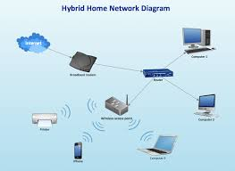wireless network diagram examples network diagram software home hybrid ethernet router wireless access point network diagram