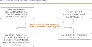 Интерактивный годовой отчет  Лаборатория по контролю биологических очистных сооружений БОС прошла процедуру подтверждения компетентности на соответствие требованиям ГОСТ ИСО МЭК 17025