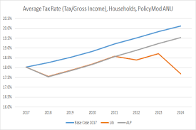coalition and labor ine tax plans