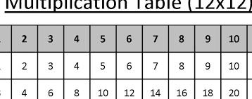 12 x 12 Multiplication-Table-5.NBT.B.5-AccuTeach
