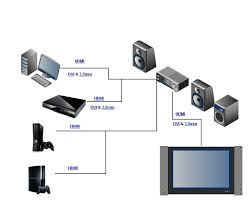 are you having trouble your home theatre cables let us help home theatre cable diagram