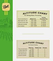 Ball Canning Altitude Chart Welcome To Kats Canning Tidbits I Hope You Enjoy Your Visit