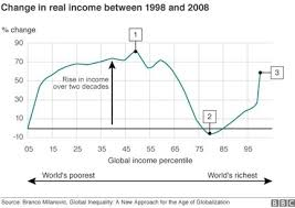 Elephant Chart Inequality Ejil Talk Being Charged By An Elephant A Story Of