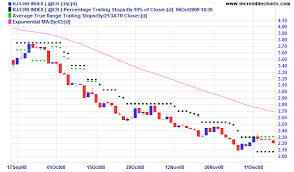 Trailing Stop On Quote Magnificent Trailing Stop On Quote What Is A Trailing Stop In The Stock Market