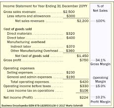 Sample Traditional Income Statement Awesome Direct Indirect Labor Overhead Costing Terms Defined Explained