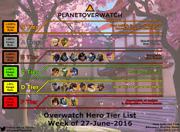 16 Overwatch Tier List And Meta Report Ive Got The Whole