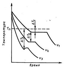 Материаловедение Контрольная работа Как и почему скорость  Кривые охлаждения при кристаллизации