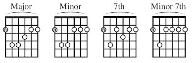 C Shape Barre Chord Chart Barre Chords Part 2 Shapes Guitar Noise